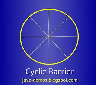 Java spring framework resume
